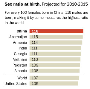 Illegal births and legal abortions – the case of China
